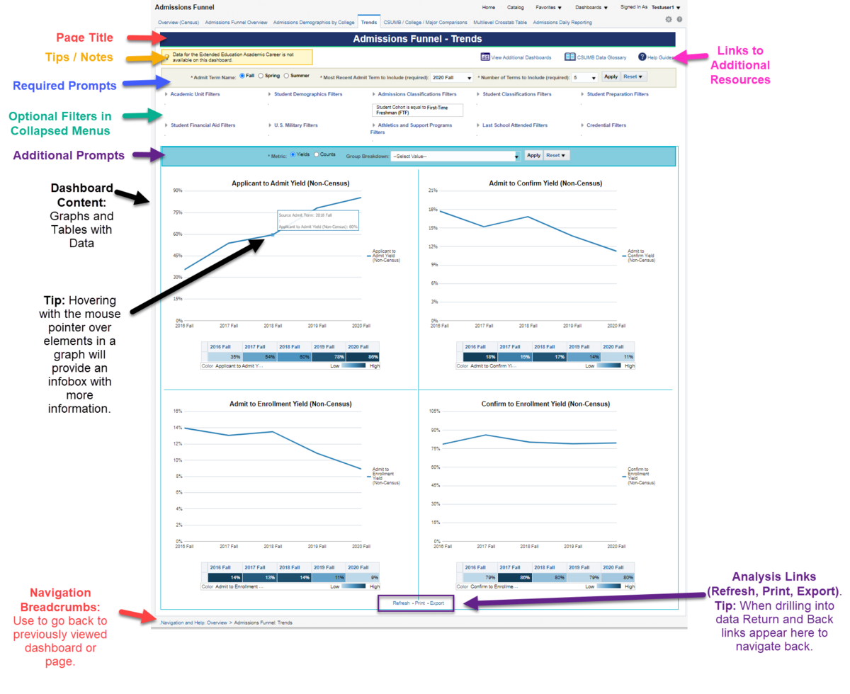 Screenshot of Dashboard Layout from Admissions Funnel - Trends page illustrating locations of Page Title, Tips / Notes, Links to Additional Resources, Required Prompts, Optional Filters in Collapsed Menus and Additional Prompts. See accompanying narrative for description.