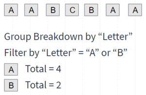 Example of Letter Data Set and Filter and Group Breakdown used together. See accompanying narrative for description.