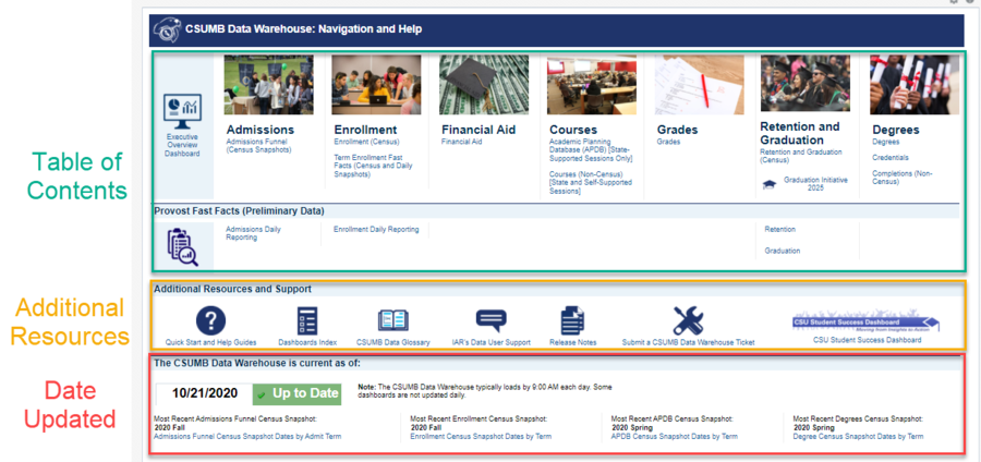 Screenshot of Navigation and Help illustrating Table of Contents (Student Life Cycle Organization of Dashboards), Additional Resources, and Date Updated Information. See accompanying narrative for description.