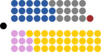 Structure of the 57th Parliament