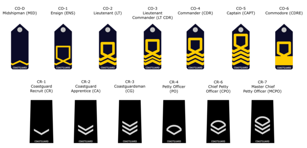 Rank structure of the Coast Guard