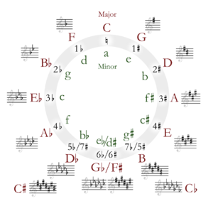 Circle of fifths (music theory)