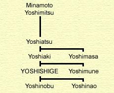 The Satake Tree.